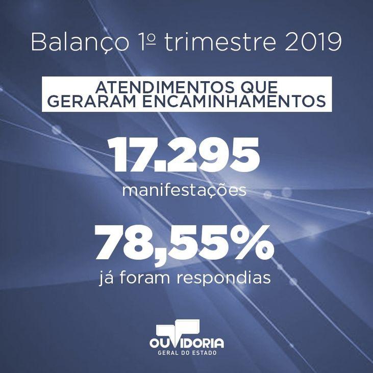 BALANÇO 1 TRI 2019