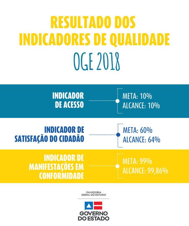 Indicadores de Qualidade OGE 2018