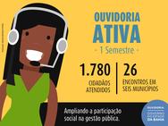 Mais de 1780 cidadãos já foram atendimentos pelo projeto Ouvidoria Ativa
