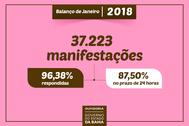 Ouvidoria Geral registra 37 mil manifestações no mês de janeiro