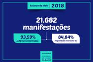 Mais de 21 mil manifestações são registradas na Ouvidoria Geral no mês de maio