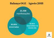 OGE registra 21 mil manifestações em agosto