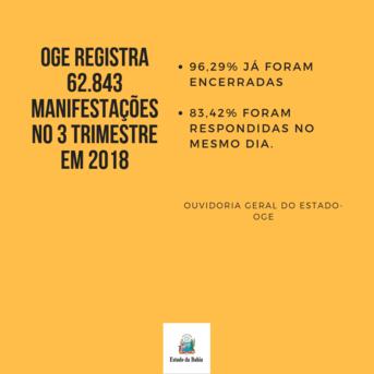 A Ouvidoria Geral do Estado da Bahia recebeu 62.843 manifestações referentes aos serviços públicos estaduais e atuação do Governo do Estado no terceiro trimestre do ano. Desse total, 96,29% já foram encerradas e 83,42% foram respondidas no mesmo dia.