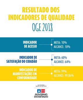Os indicadores medem o Sistema de Qualidade (SGQ) do órgão. O SGQ da OGE foi certificado em 2017 e recertificado em 2018, de acordo com norma ISO 9001, pelo Instituto Baiano de Metrologia e Qualidade (Ibametro). O acompanhamento acontece deste janeiro de 2018 e busca medir a eficiência e a eficácia dos produtos e serviços disponibilizados pela OGE.