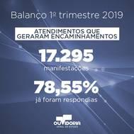 Participação social continua crescendo em 2019