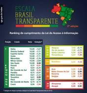 Bahia ocupa primeiro lugar entre os estados mais transparentes do pa�s